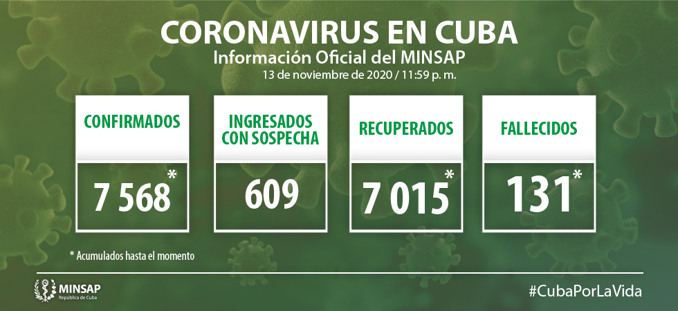 Confirma Cuba 27 nuevos casos de Covid-19; tres en Camagüey