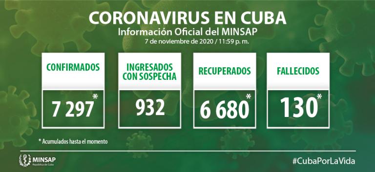 Cuba confirma 30 nuevos casos positivos a la Covid-19