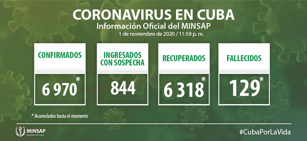 Cuba confirma 35 nuevos casos de COVID-19