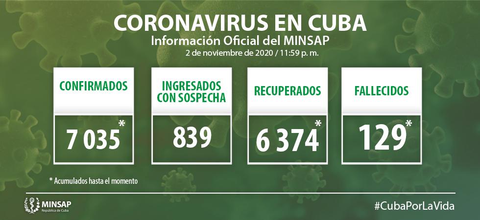 Cuba confirma 65 nuevos casos de Covid-19