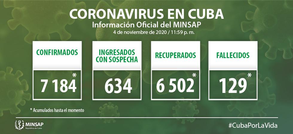 Cuba reporta 40 nuevos casos de Covid-19