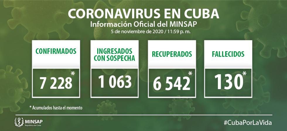 En Cuba, 44 nuevos casos de Covid-19; se diagnostican tres en Camagüey