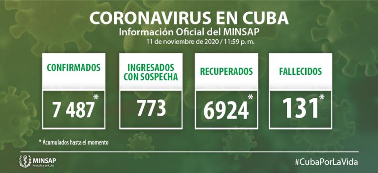Cuba confirma 58 nuevos casos de Covid-19; se diagnostican cuatro de Camagüey