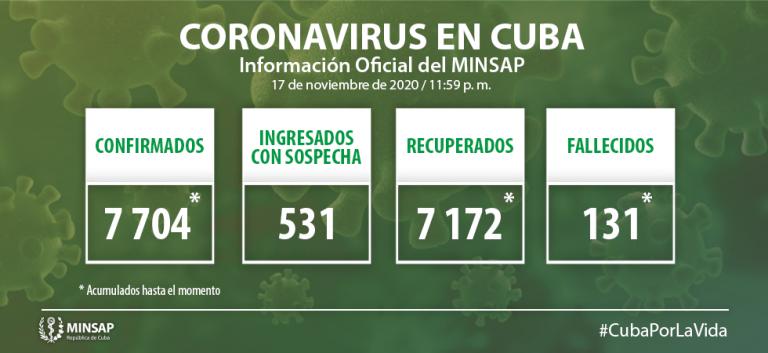 Cuba confirma 37 nuevos casos positivos a la Covid-19