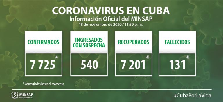 Cuba confirma 21 nuevos casos positivos a la Covid-19