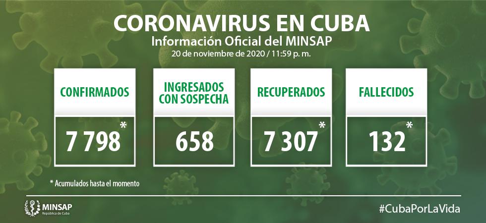 Cuba reporta 35 nuevos casos de Covid-19; dos de ellos de Camagüey, importados