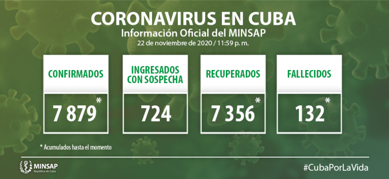 Cuba confirms 33 new cases for Covid-19