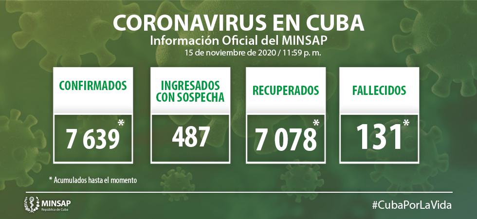 En Cuba, 49 nuevos casos de Covid-19; se diagnostica uno en Camagüey