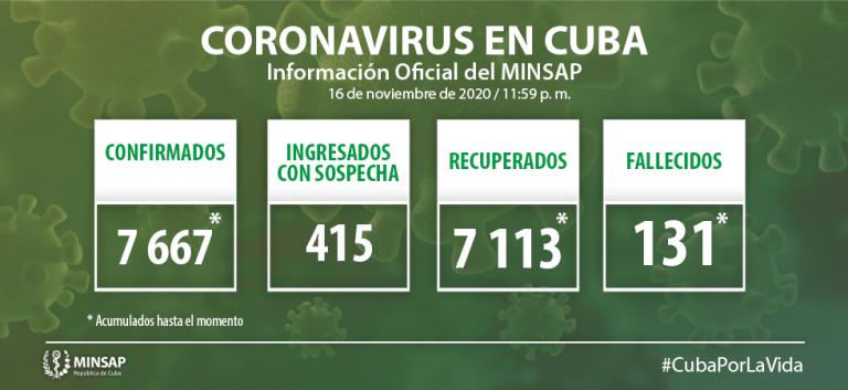 Cuba reporta 28 nuevos casos positivos a la Covid-19