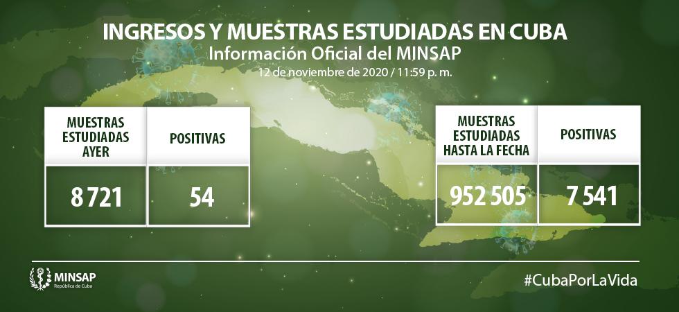 Cuba confirma 54 nuevos positivos a Covid-19 en la jornada anterior