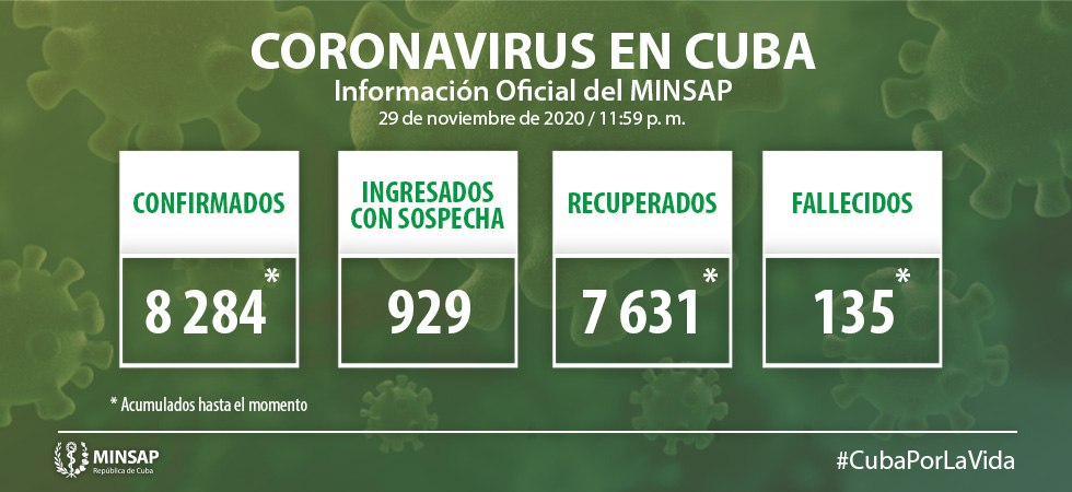 Cuba confirms 51 new positive cases for Covid-19, three of them in Camagüey