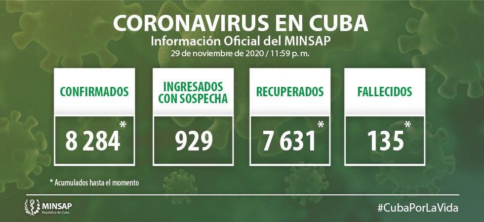 Cuba confirma 51 nuevos casos positivos a la Covid-19, tres de ellos de Camagüey
