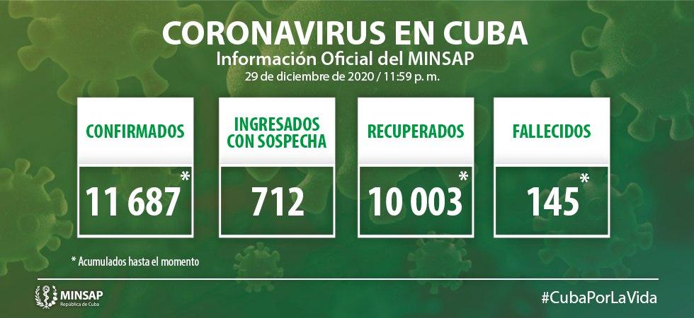 Camagüey confirma tres nuevos casos de Covid-19