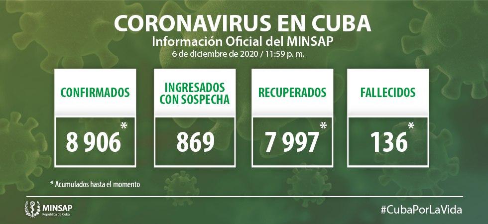 Cuba confirma 124 nuevos casos positivos a la Covid-19, ocho de ellos de Camagüey