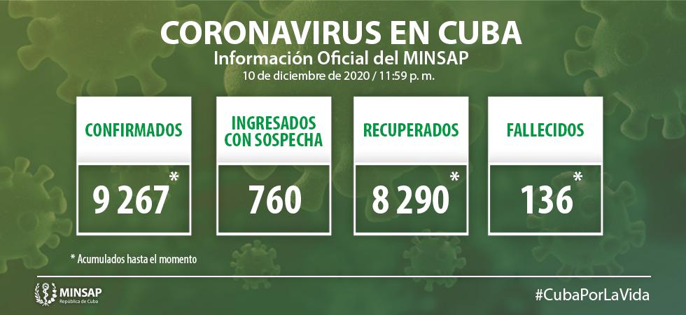 Cuba confirma 86 nuevos casos positivos a la Covid-19