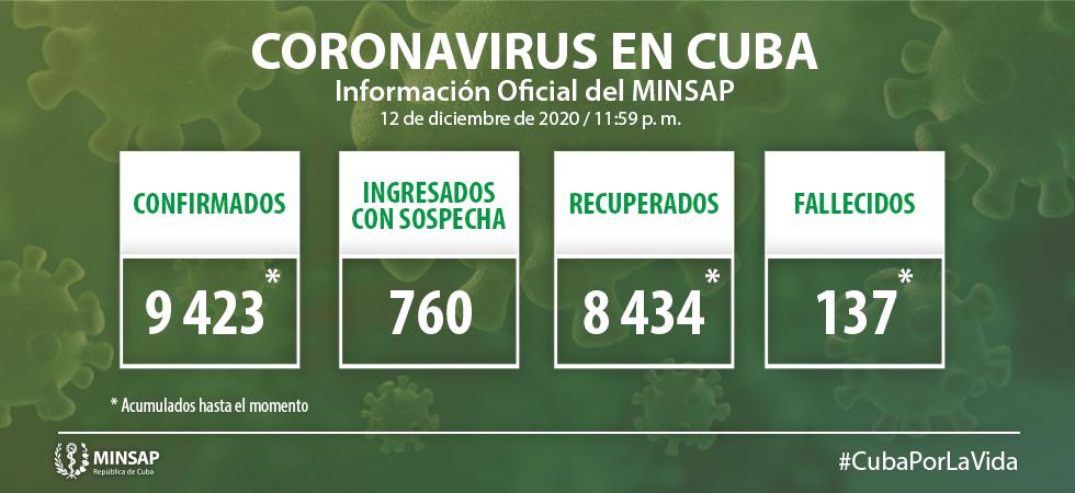 Cuba con 69 nuevos casos de Covid-19; tres de ellos de Camagüey, importados