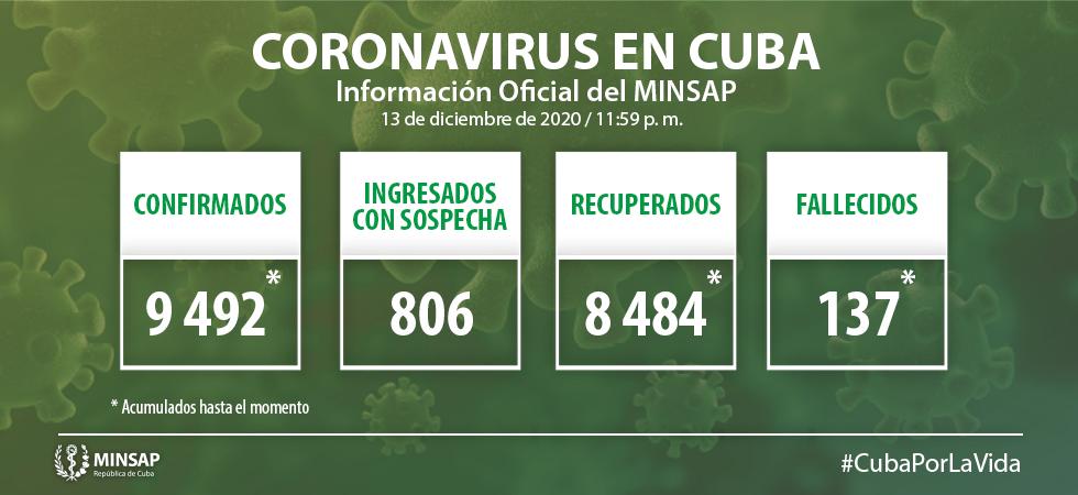 Cuba confirma 69 nuevos casos positivos a la Covid-19