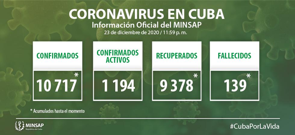 Cuba reporta 217 nuevos casos de Covid-19; Camagüey, seis, importados