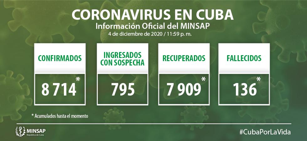 Cuba confirma 104 nuevos casos de Covid-19; siete, de Camagüey