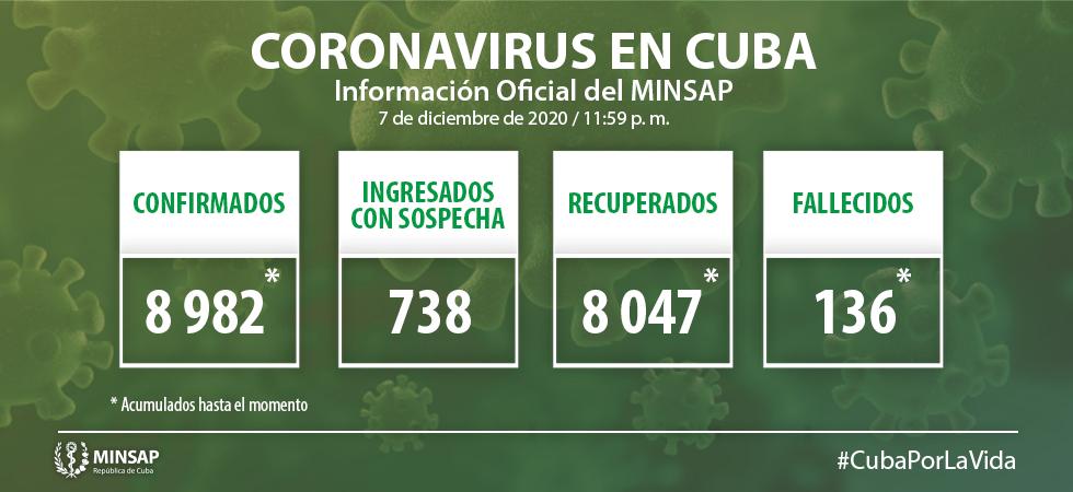 Cuba confirma 76 nuevos casos positivos a la Covid-19, tres de ellos de Camagüey