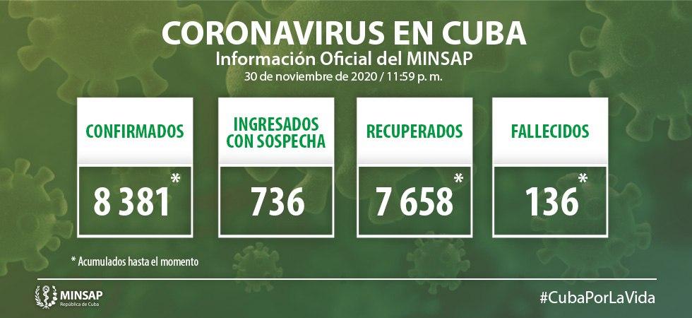 Cuba confirma 97 nuevos casos positivos a la Covid-19, seis de ellos de Camagüey