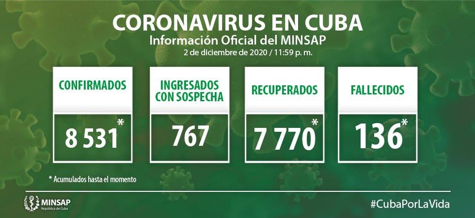 Cuba confirma 75 nuevos casos positivos a la Covid-19, cinco de ellos de Camagüey