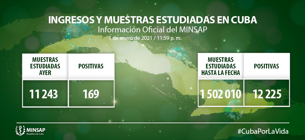 Cuba con 169 casos de Covid-19 el primer día de 2021; de Camagüey son 16