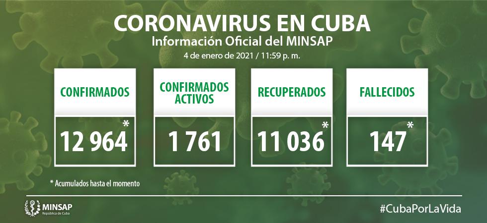 Cuba confirma 224 nuevos casos positivos a la Covid-19, 11 de ellos de Camagüey