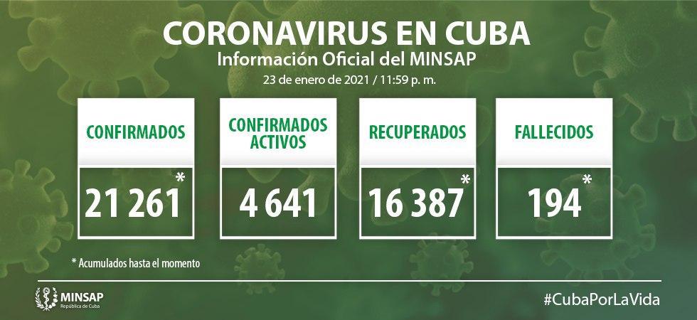 Cuba con 634 nuevos casos de Covid-19