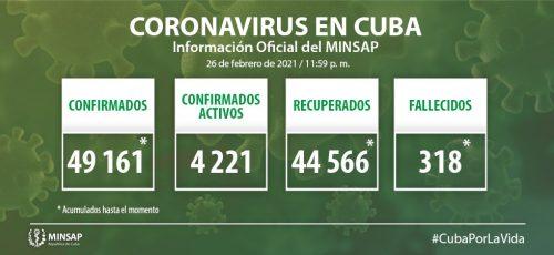 Cuba confirma 720 nuevos casos positivos a la Covid-19, 55 de ellos de Camagüey