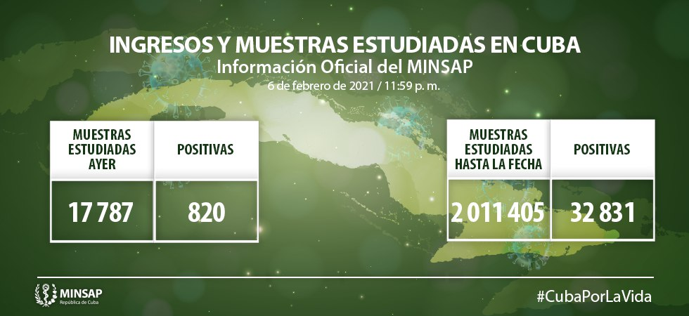 Cuba reporta 820 casos de Covid-19