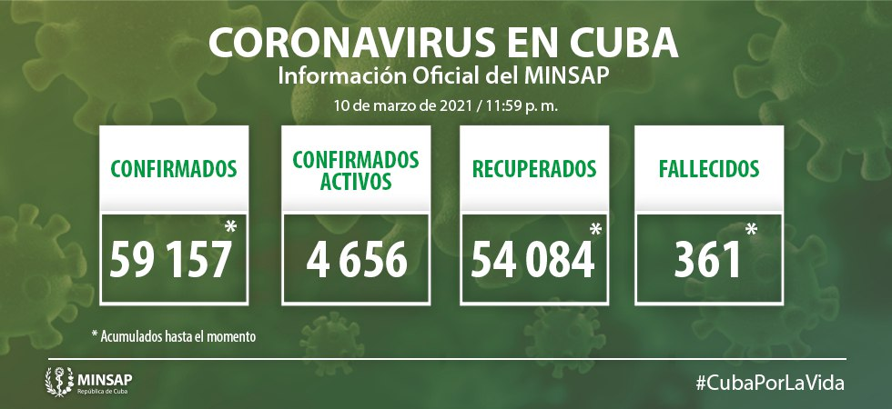 Cuba registra 778 nuevos casos de Covid-19, 27 de la provincia de Granma