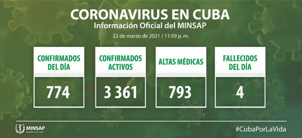 Cuba reporta 774 casos nuevos de Covid19 y 4 fallecidos [22/03/2021]