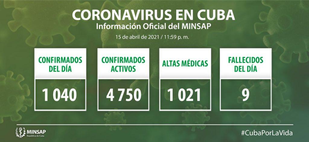 Cuba confirma mil 40 nuevos casos positivos a la Covid-19, seis de ellos de Camagüey