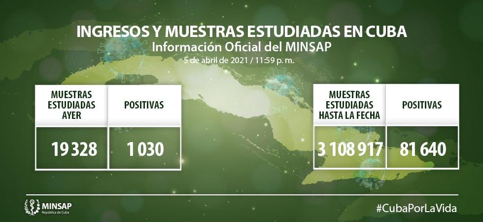 Cuba reporta mil 030 casos nuevos de Covid19 y 4 fallecidos