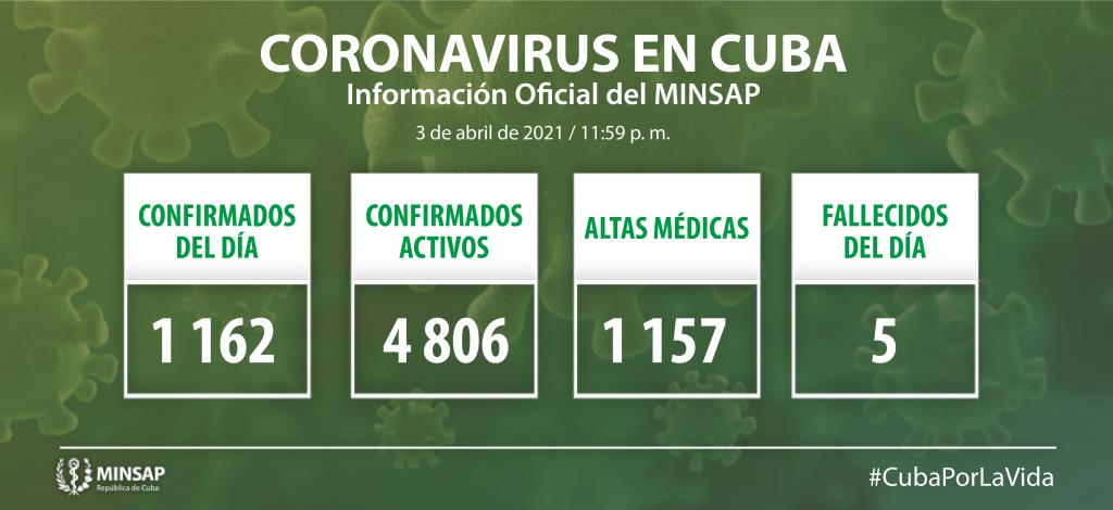 Cuba notifica mil 162 nuevos casos de Covid-19
