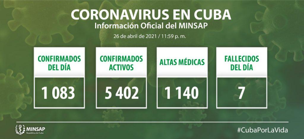 Cuba reporta mil 83 casos nuevos de Covid19 y 7 fallecidos