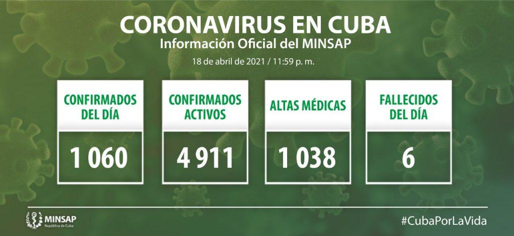 Cuba confirma mil 60 nuevos casos positivos a la Covid-19, cuatro de ellos de Camagüey