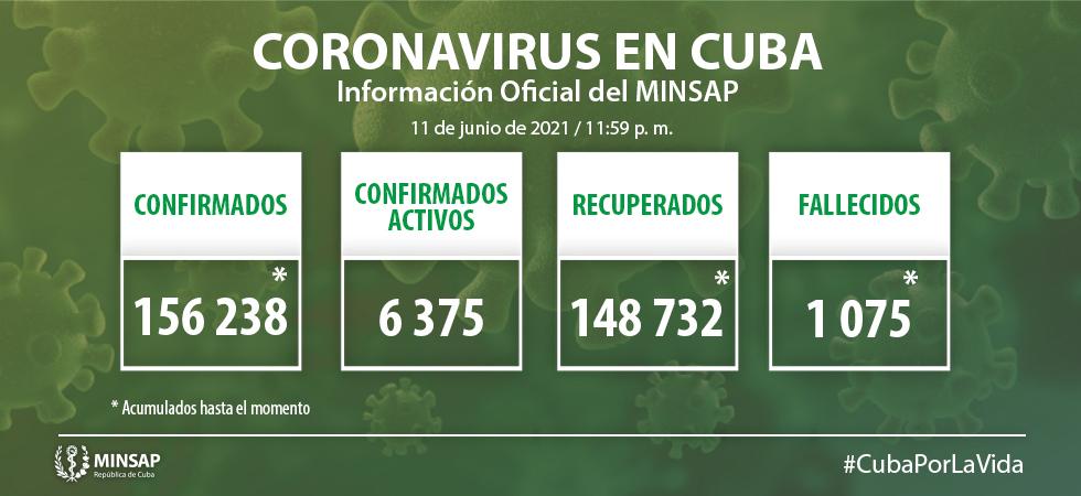 Cuba reporta 1372 nuevos casos de Covid-19 al cierre del 11 de junio de 2021