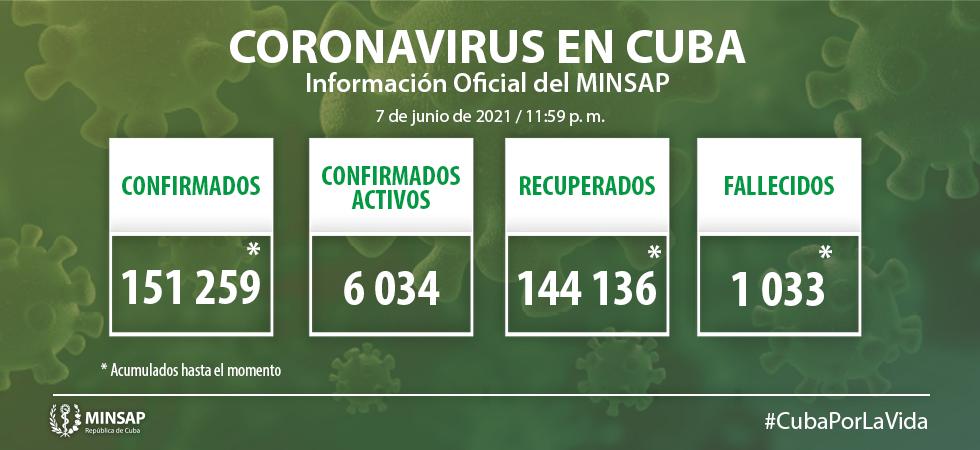 Cuba confirme 1 156 nouveaux cas positifs au COVID-19, dont 34 à Camagüey