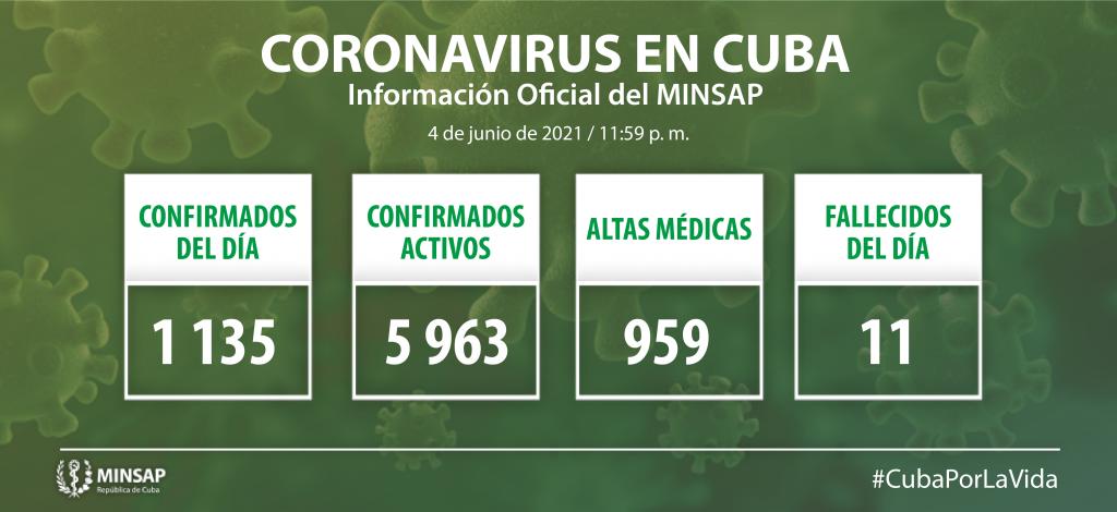Cuba reports 1,135 new cases of Covid-19