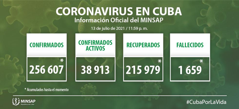 Cuba confirma 6 080 casos de COVID-19 (14-07-2021)