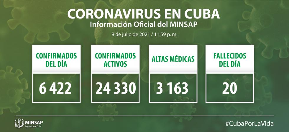 Cuba confirma 6 mil 422 nuevos casos positivos a la COVID-19, 168 de ellos de Camagüey