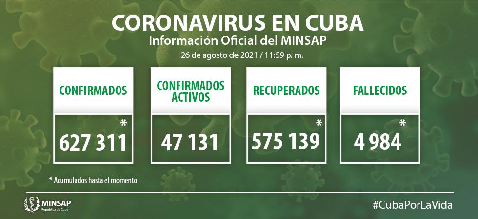 En Camagüey, 545 nuevos casos de COVID-19