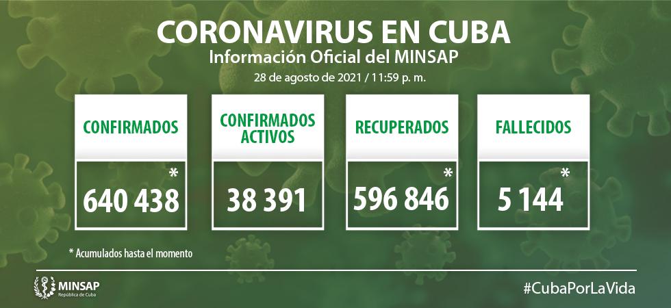 Diagnostican en Camagüey 381 pacientes con COVID-19 (+ Video)