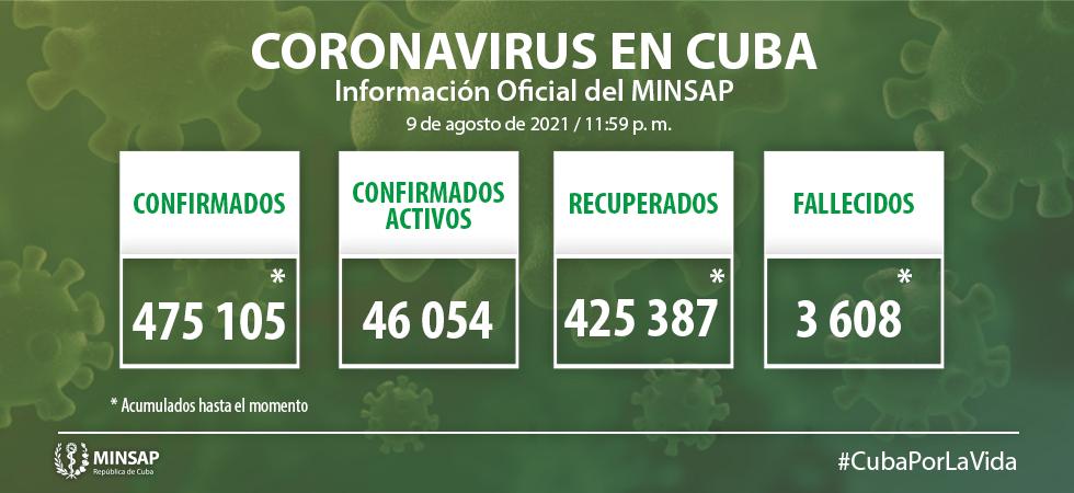 En Camagüey, 469 nuevos casos de COVID-19