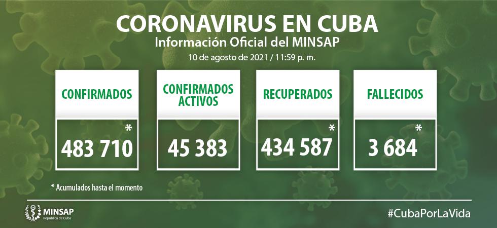 Camagüey: 404 casos de COVID-19 y seis fallecidos