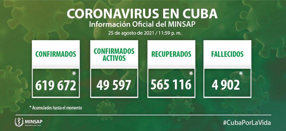 Confirman en Camagüey 655 nuevos casos de COVID-19 (+ Video)