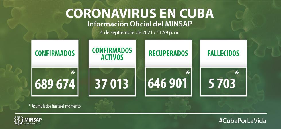 Cuba reporta nueve mil 221 casos de COVID-19 en las últimas horas