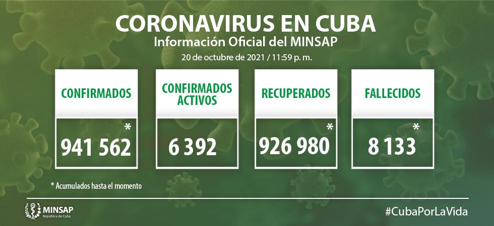Cuba confirma mil 435 nuevos casos positivos a la COVID-19, 279 de ellos de Camagüey